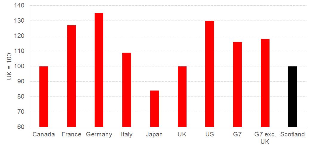 international-productivity-comparisons