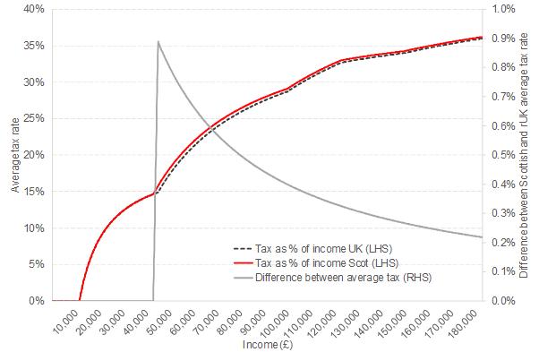 average tax
