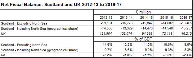 2016-17 GERS fiscal balance final