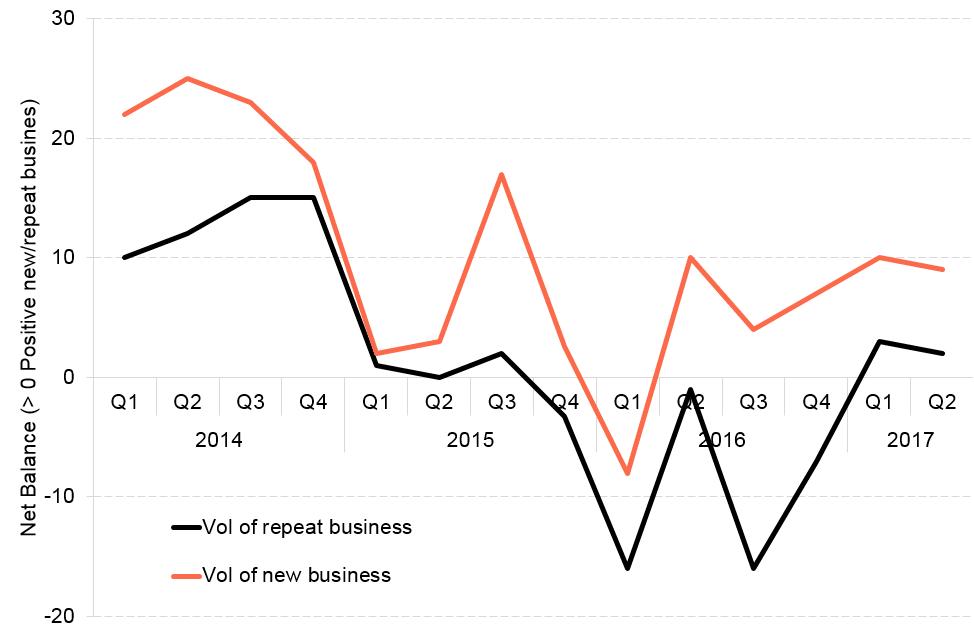 Sep Blog Business Monitor