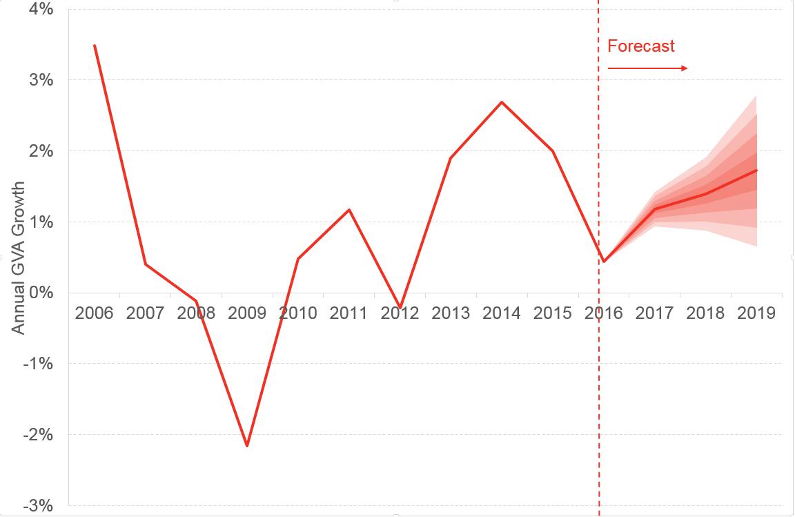 Sep blog GDP forecast fan chart