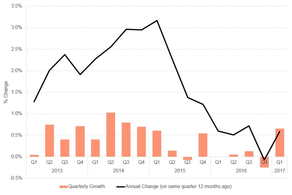 Sep blog Q1 chart