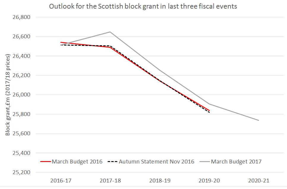 block grant outlook
