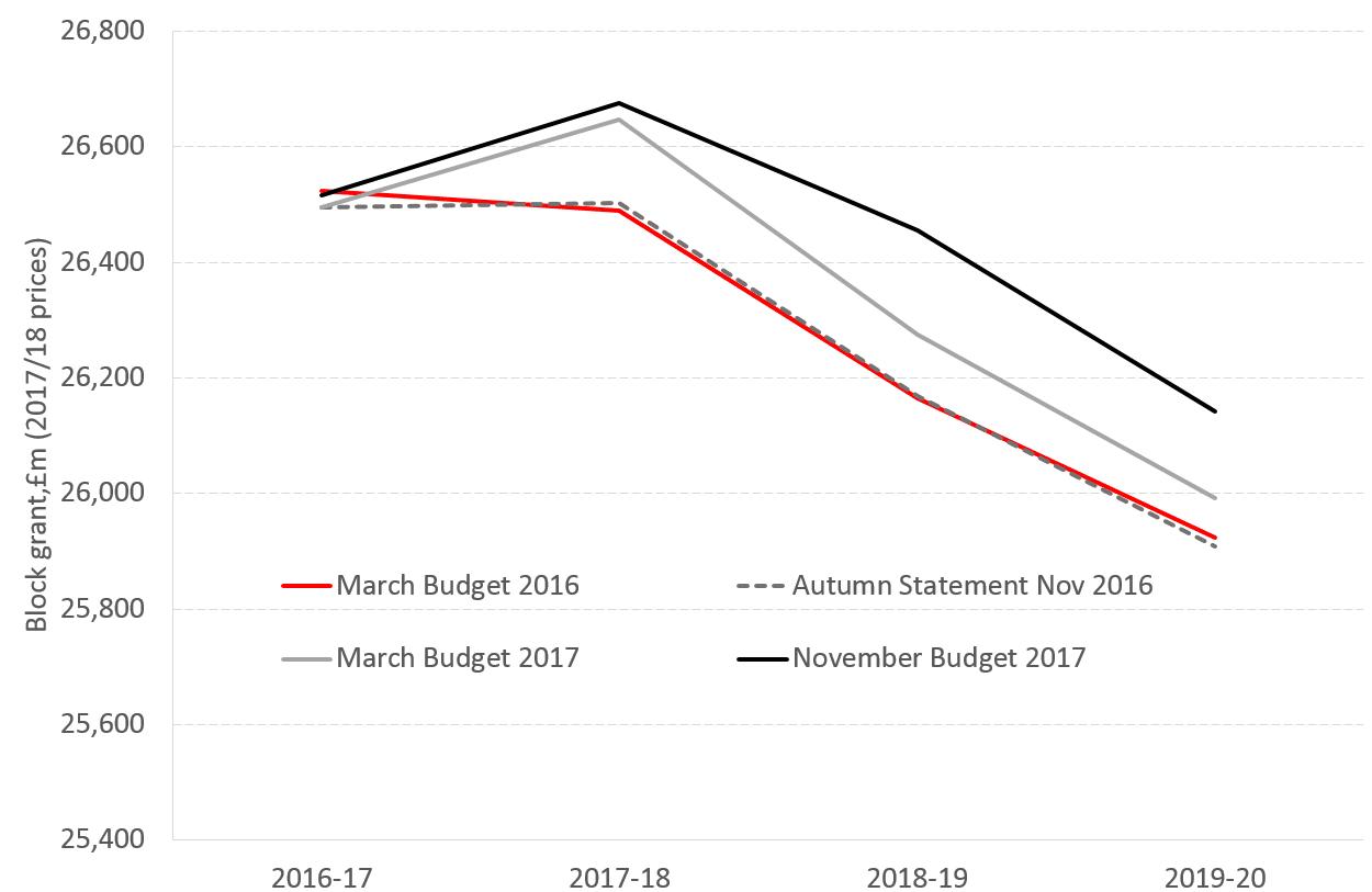 Fiscal DEL Diagram