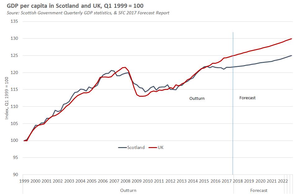 Scottish UK GDP per cap with forecast
