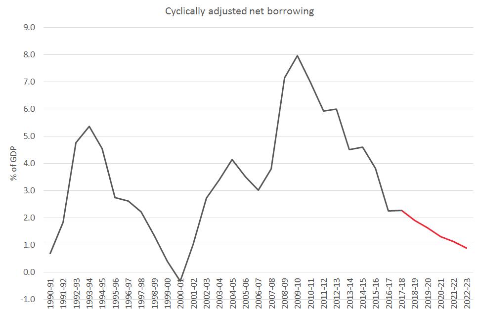 Spring Statement deficit