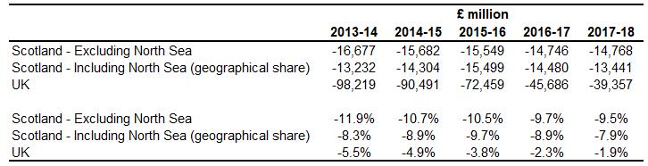 Net fiscal balance of Scotland and UK