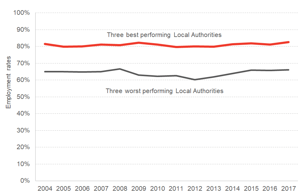 Difference in employment rate for three best and worst performing local authorities in Scotland