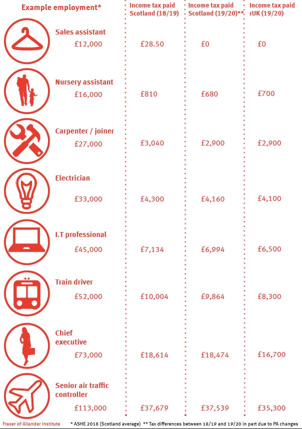 diagram income tax 1920