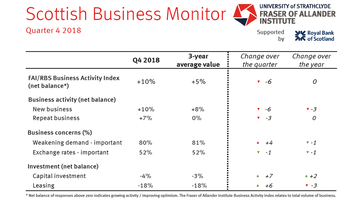 The FAI Business Activity Index sits at +10%. This is above the three year average of +5% but a fall of -6 since last quarter.