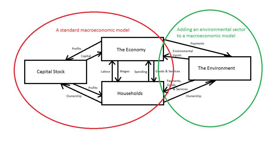 FAI model