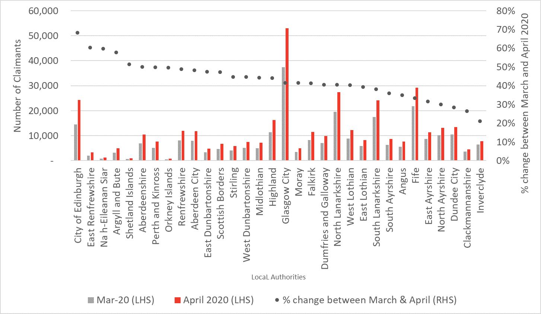 Chart 1 UC