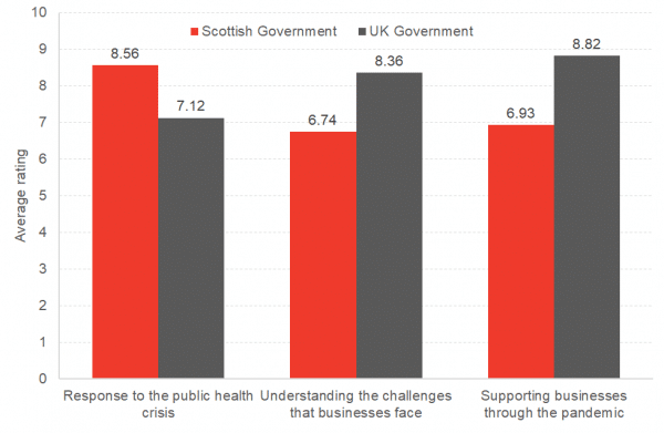 Scottish Government rated higher for response to public health and UK rated higher for supporting businesses