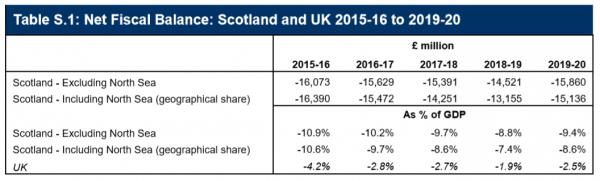 Net Fiscal Balance: Scotland and UK