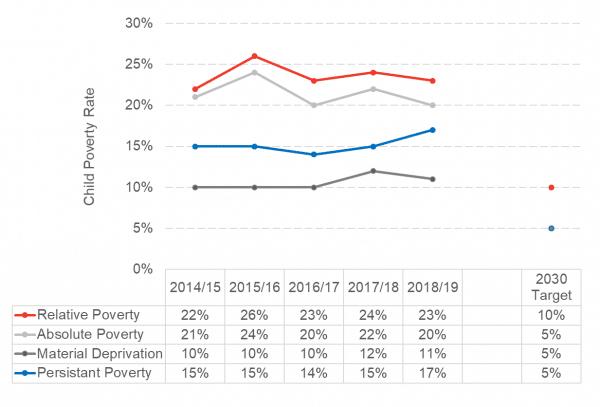 Child Poverty Rates