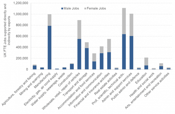 A chart showing the jobs supported by gender