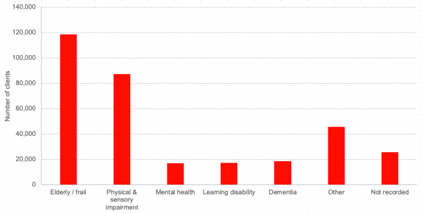 Social care chart 1